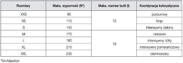 tabela wyporności